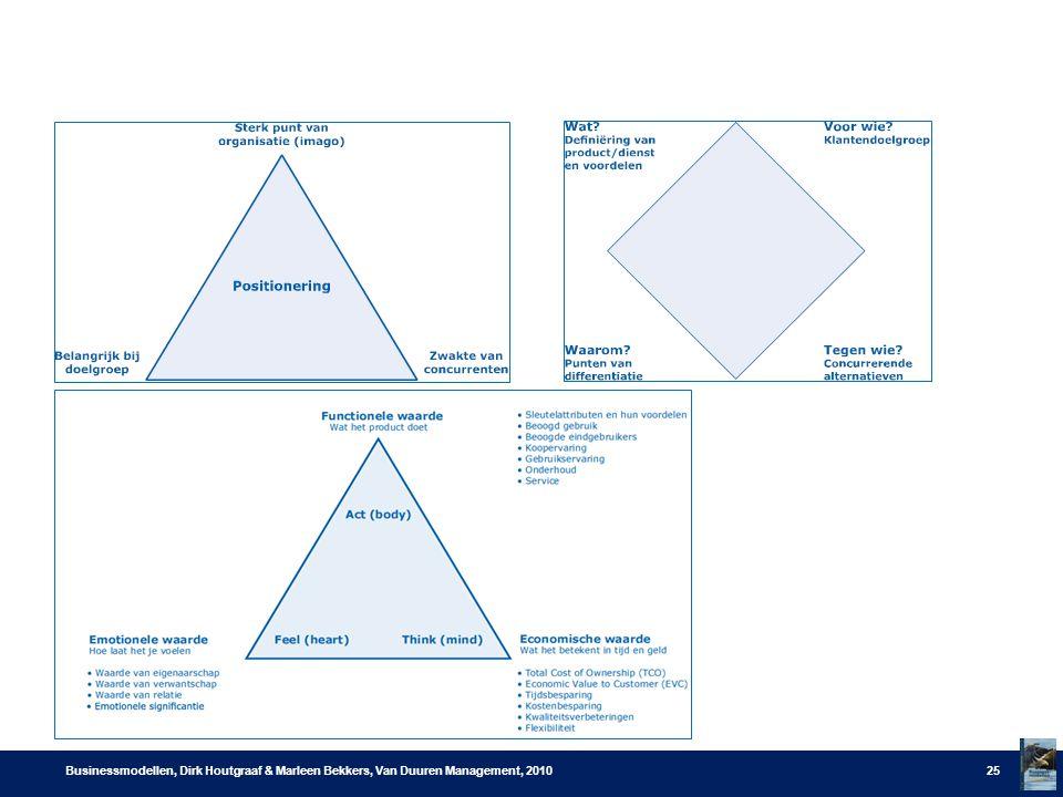 Businessmodellen, Dirk Houtgraaf & Marleen Bekkers, Van Duuren Management, 2010