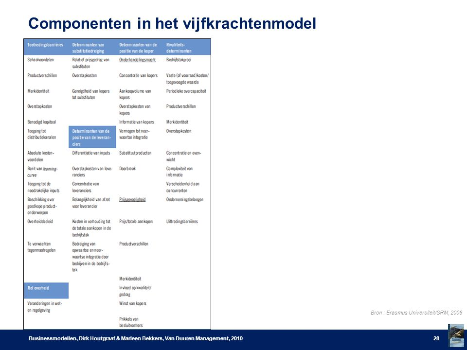 Componenten in het vijfkrachtenmodel