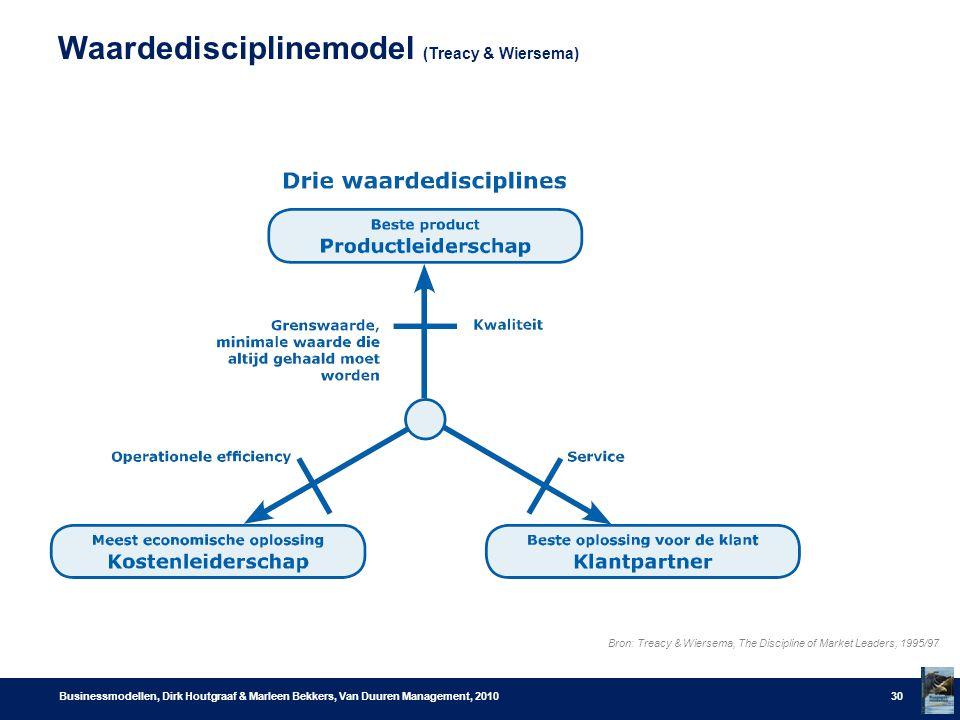 Waardedisciplinemodel (Treacy & Wiersema)