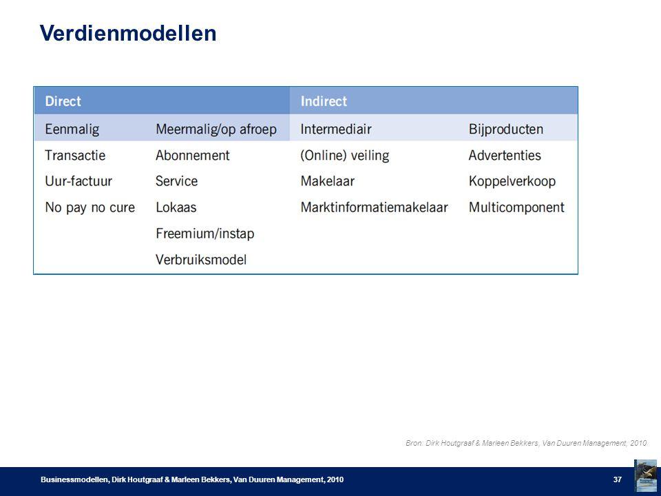 Verdienmodellen Bron: Dirk Houtgraaf & Marleen Bekkers, Van Duuren Management, 2010.