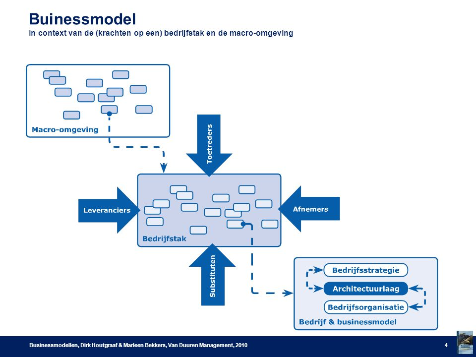 Buinessmodel in context van de (krachten op een) bedrijfstak en de macro-omgeving