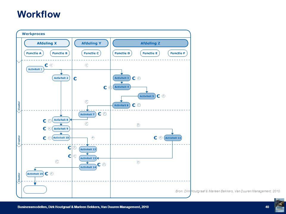 Workflow Een organisatie hort een goed inzicht te hebben in haar strategisch belangrijke (werk)processen.