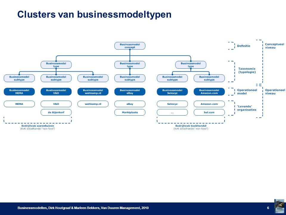 Clusters van businessmodeltypen