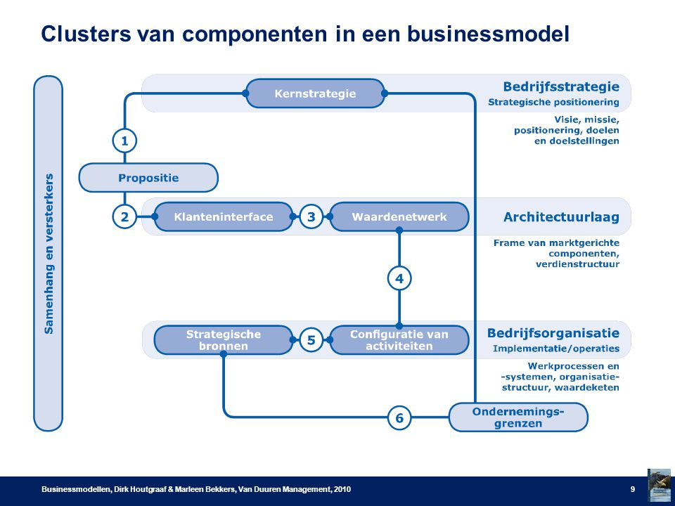 Clusters van componenten in een businessmodel