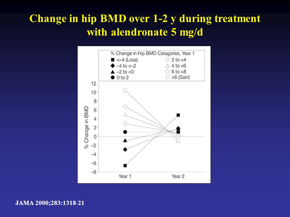 Change in hip BMD over 1-2 y during treatment with alendronate 5 mg/d