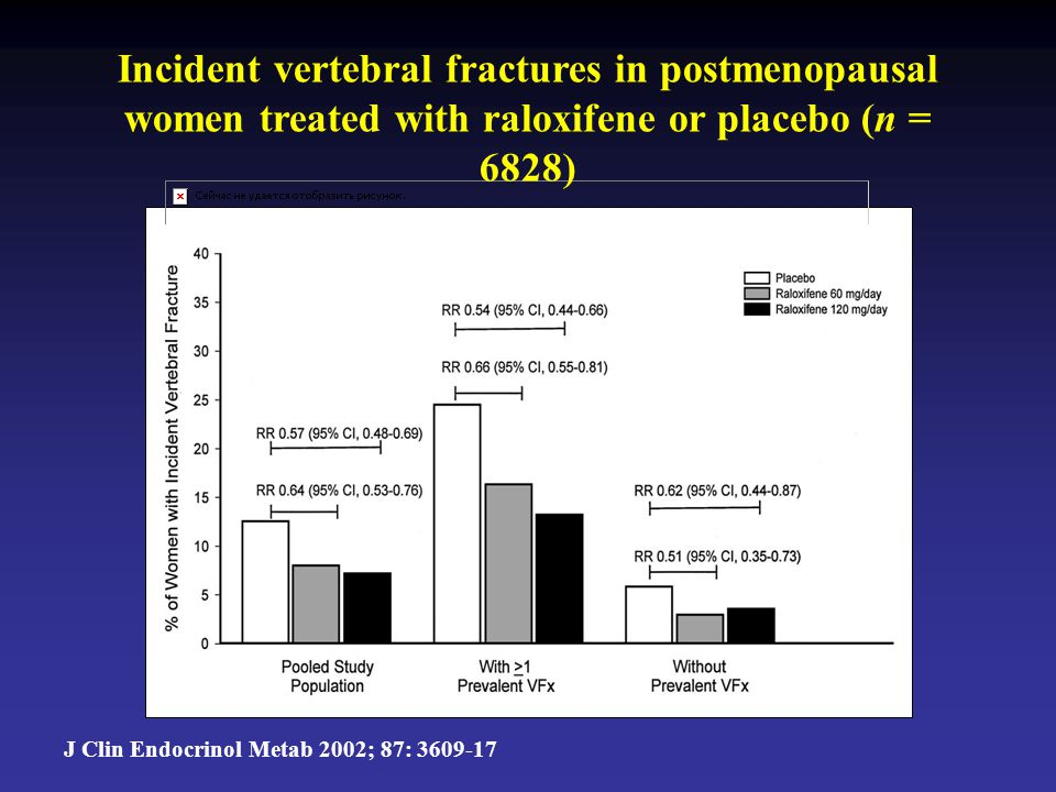 Incident vertebral fractures in postmenopausal women treated with raloxifene or placebo (n = 6828)