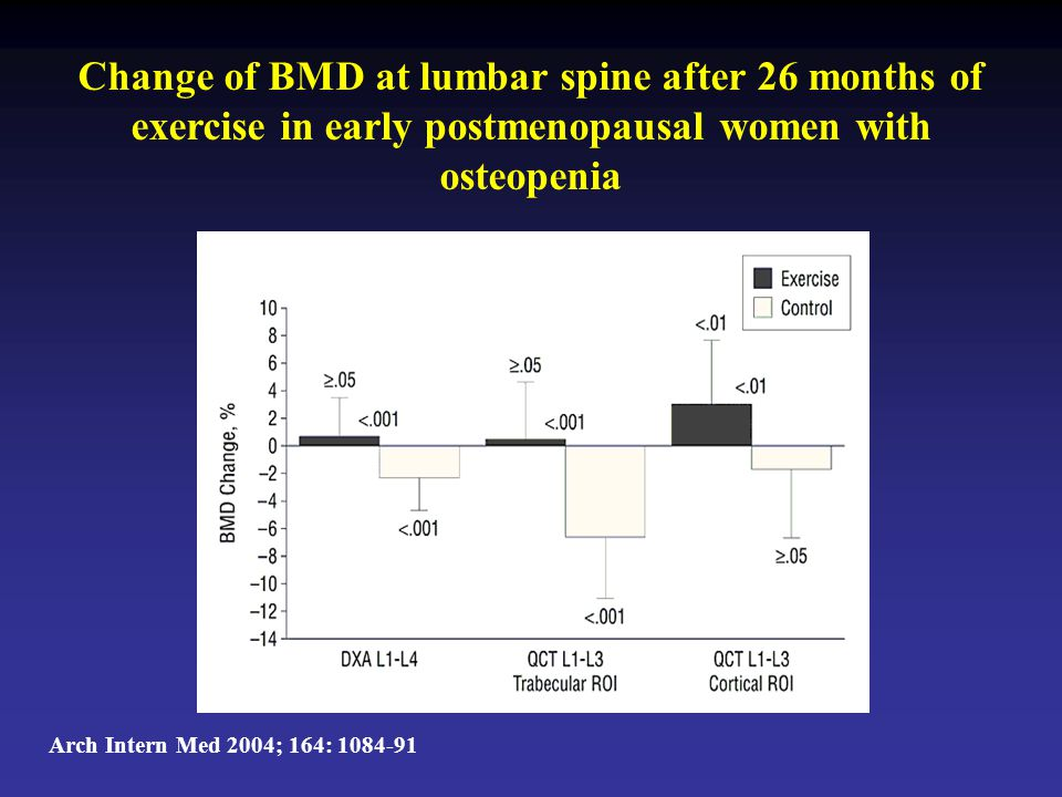 Change of BMD at lumbar spine after 26 months of exercise in early postmenopausal women with osteopenia