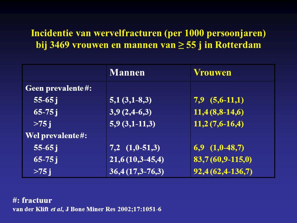 Incidentie van wervelfracturen (per 1000 persoonjaren) bij 3469 vrouwen en mannen van ≥ 55 j in Rotterdam