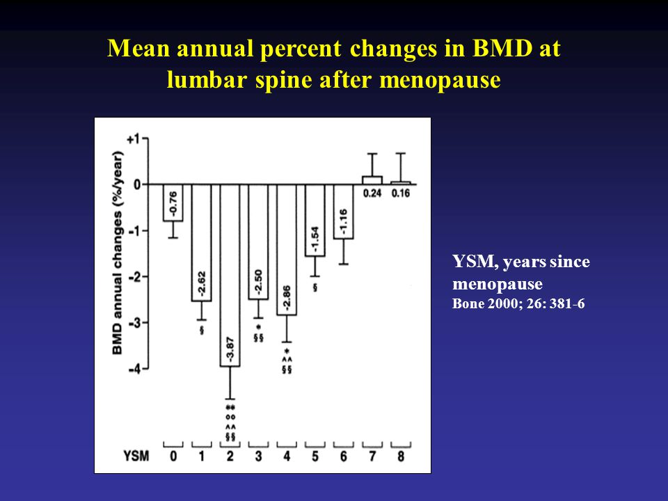 Mean annual percent changes in BMD at lumbar spine after menopause
