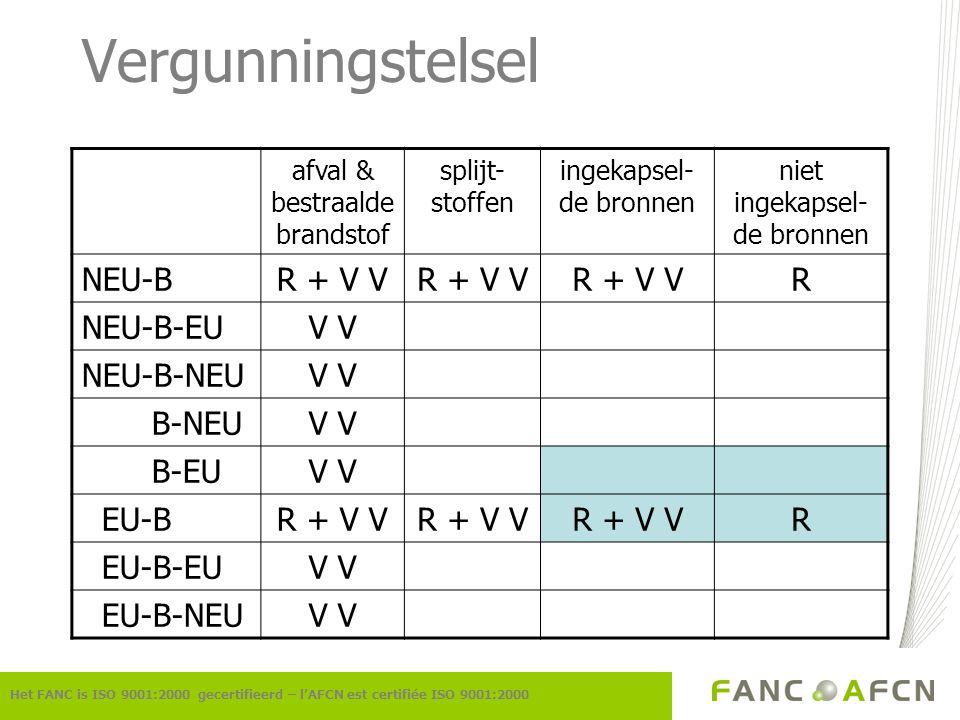 Vergunningstelsel NEU-B R + V V R NEU-B-EU V V NEU-B-NEU B-NEU B-EU
