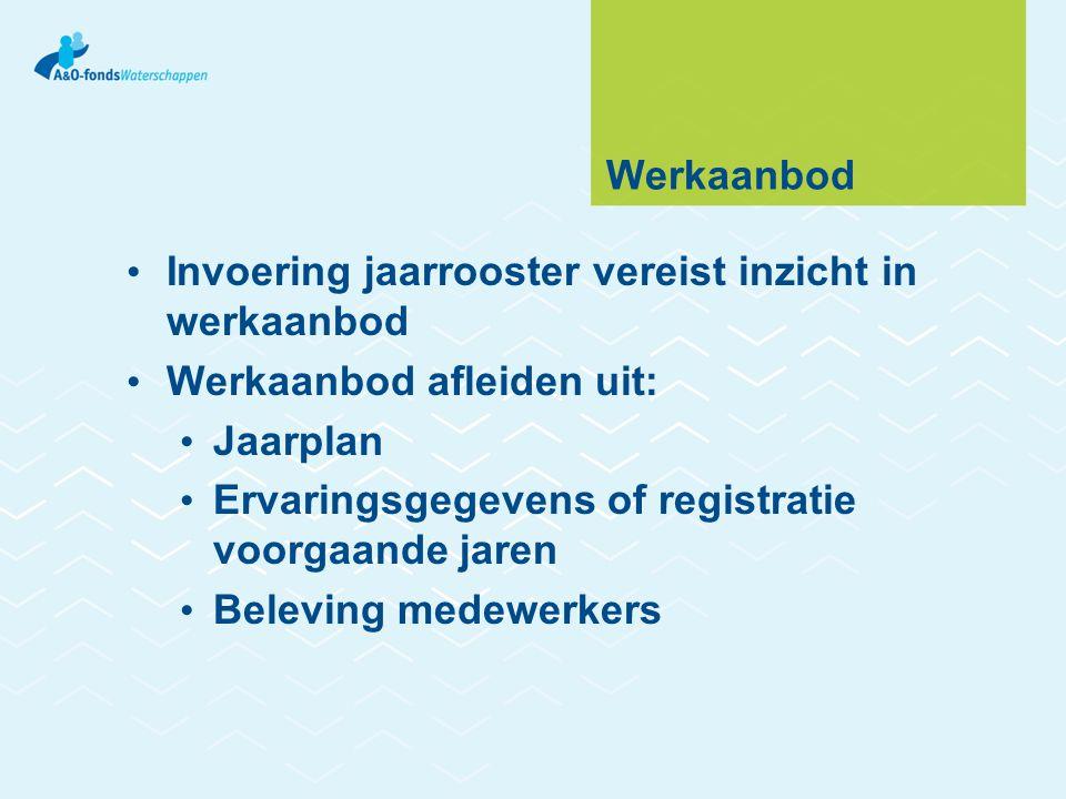 Werkaanbod Invoering jaarrooster vereist inzicht in werkaanbod. Werkaanbod afleiden uit: Jaarplan.