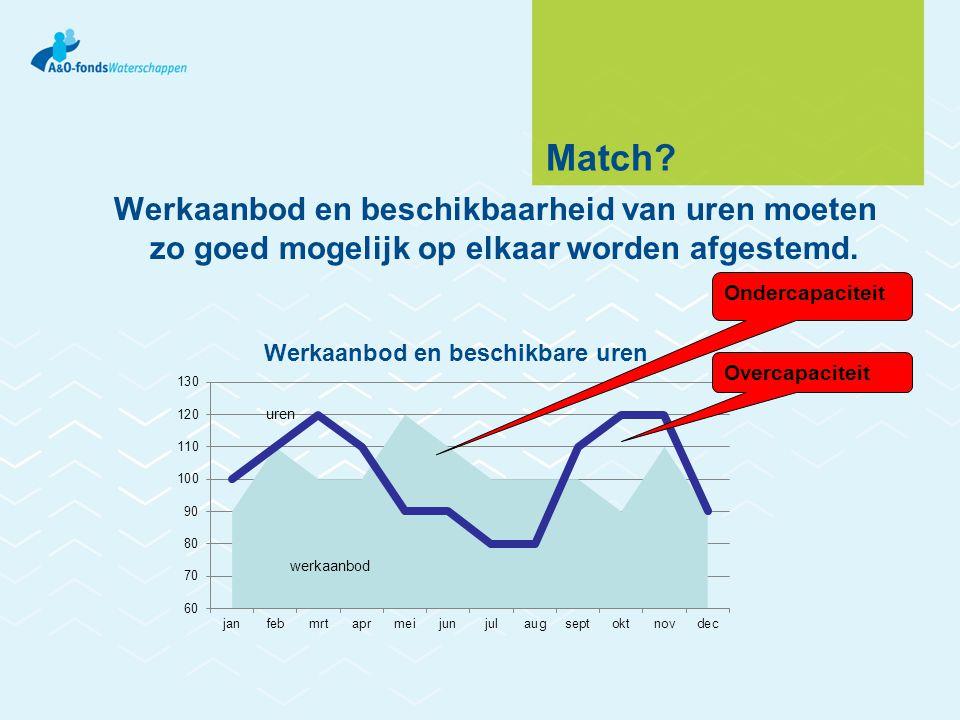 Match Werkaanbod en beschikbaarheid van uren moeten zo goed mogelijk op elkaar worden afgestemd. Ondercapaciteit.