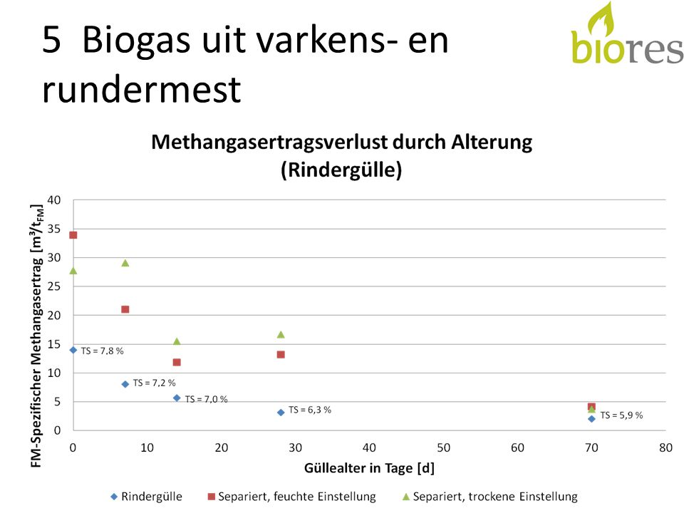 5 Biogas uit varkens- en rundermest