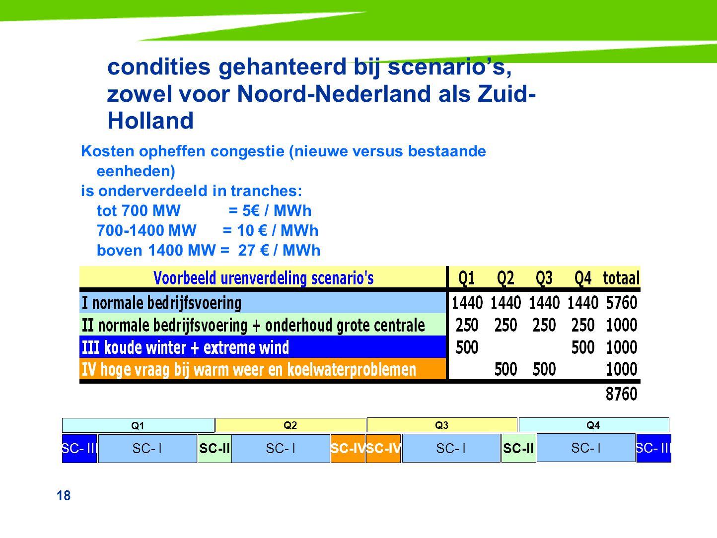 condities gehanteerd bij scenario's, zowel voor Noord-Nederland als Zuid-Holland