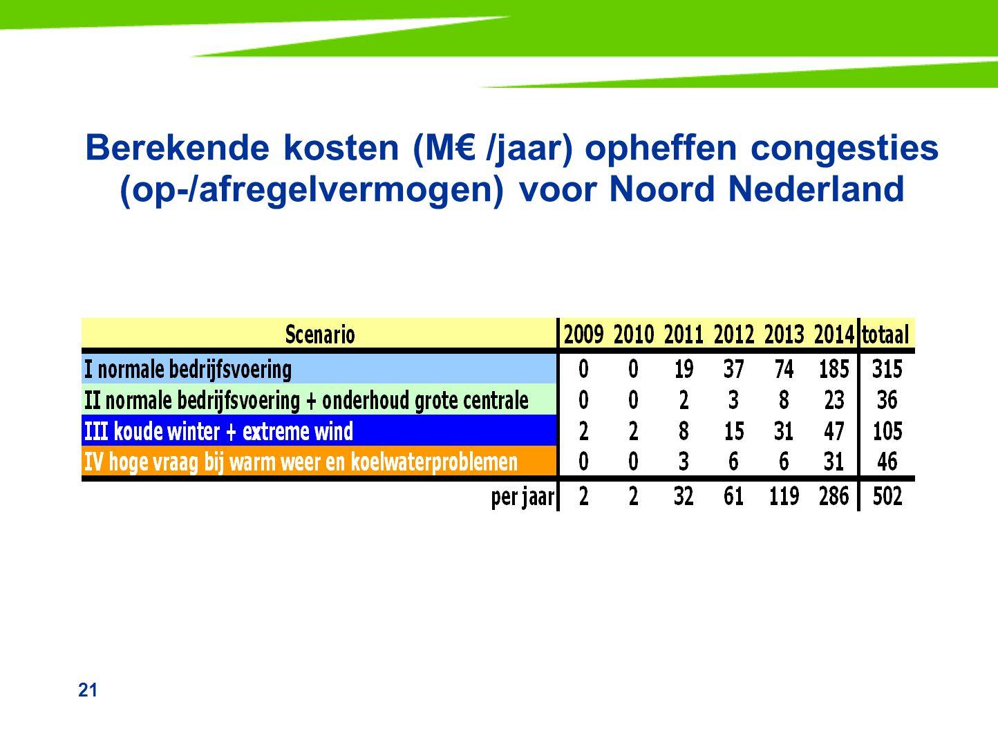 Berekende kosten (M€ /jaar) opheffen congesties (op-/afregelvermogen) voor Noord Nederland