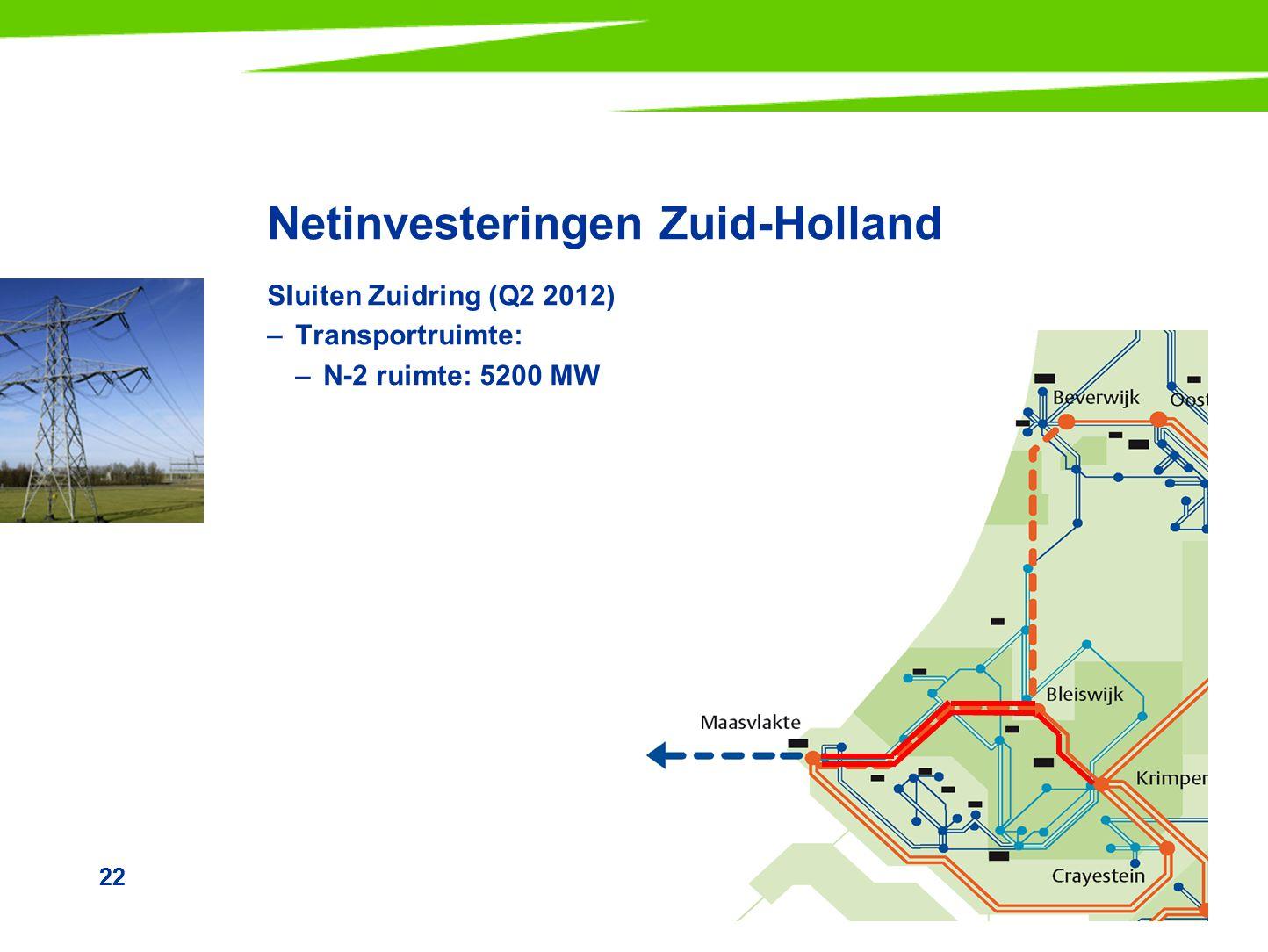 Netinvesteringen Zuid-Holland