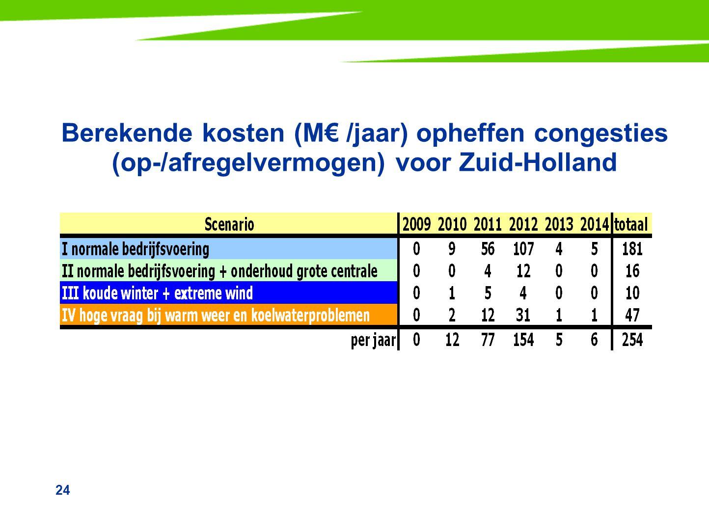 Berekende kosten (M€ /jaar) opheffen congesties (op-/afregelvermogen) voor Zuid-Holland