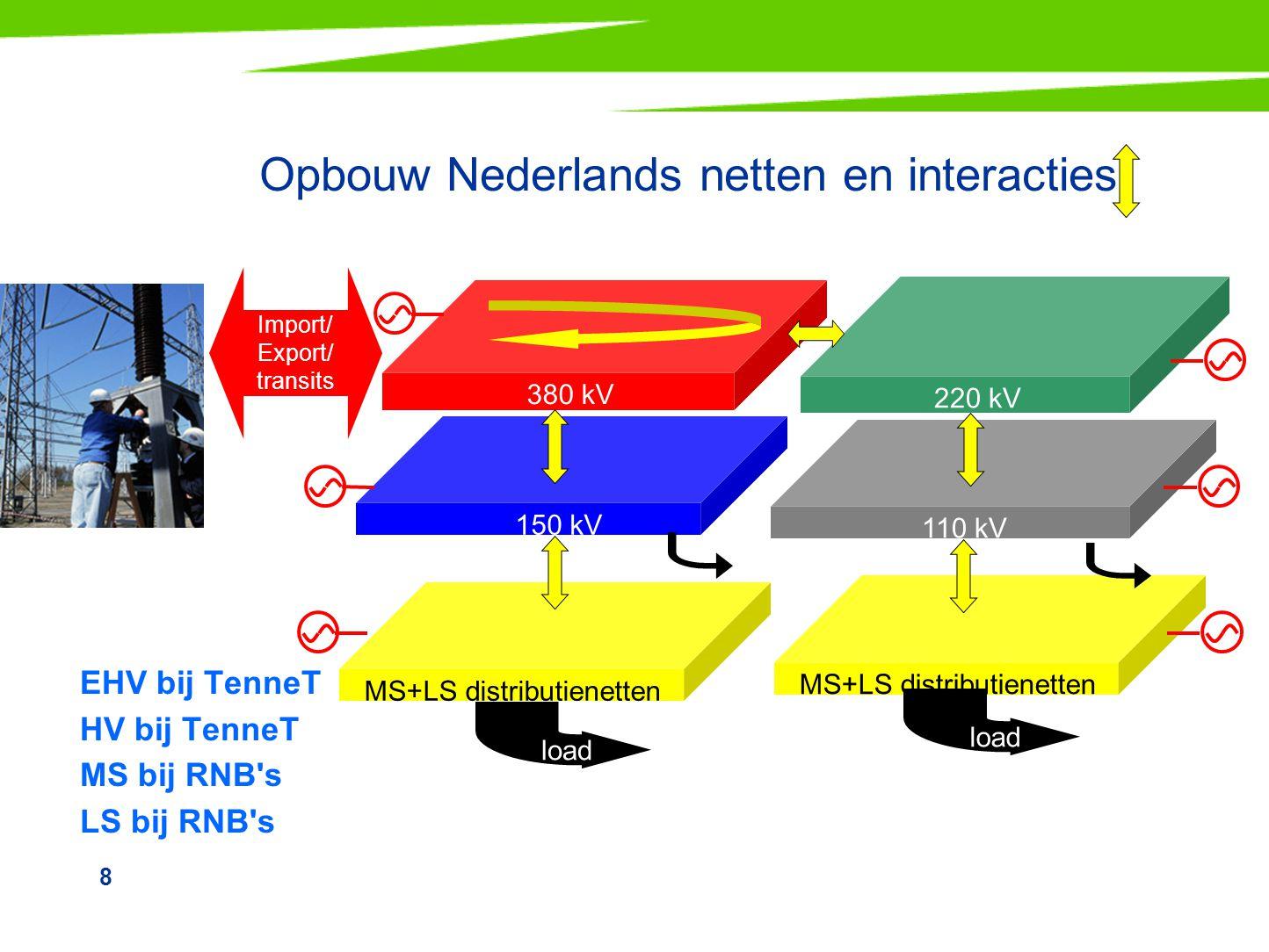 Opbouw Nederlands netten en interacties
