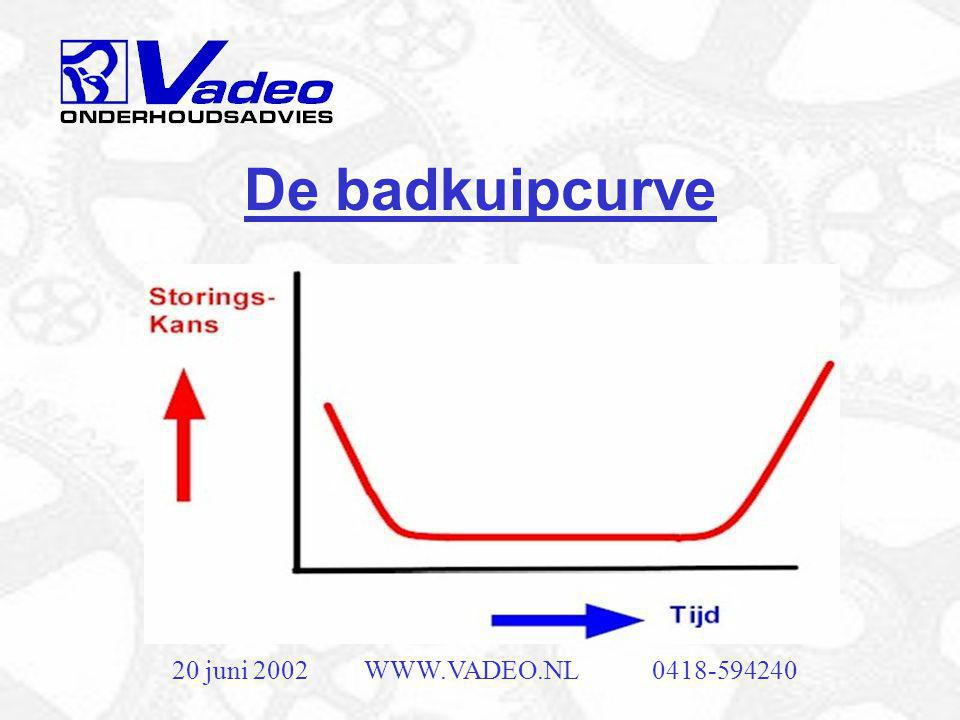 De badkuipcurve 20 juni 2002 WWW.VADEO.NL 0418-594240