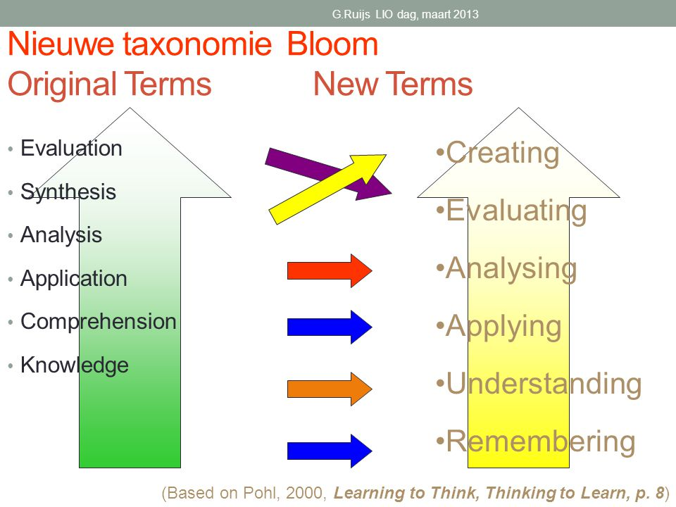 Nieuwe taxonomie Bloom Original Terms New Terms