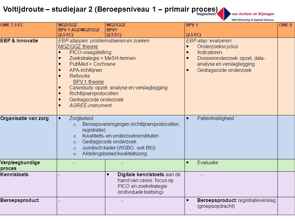 Voltijdroute – studiejaar 2 (Beroepsniveau 1 – primair proces)