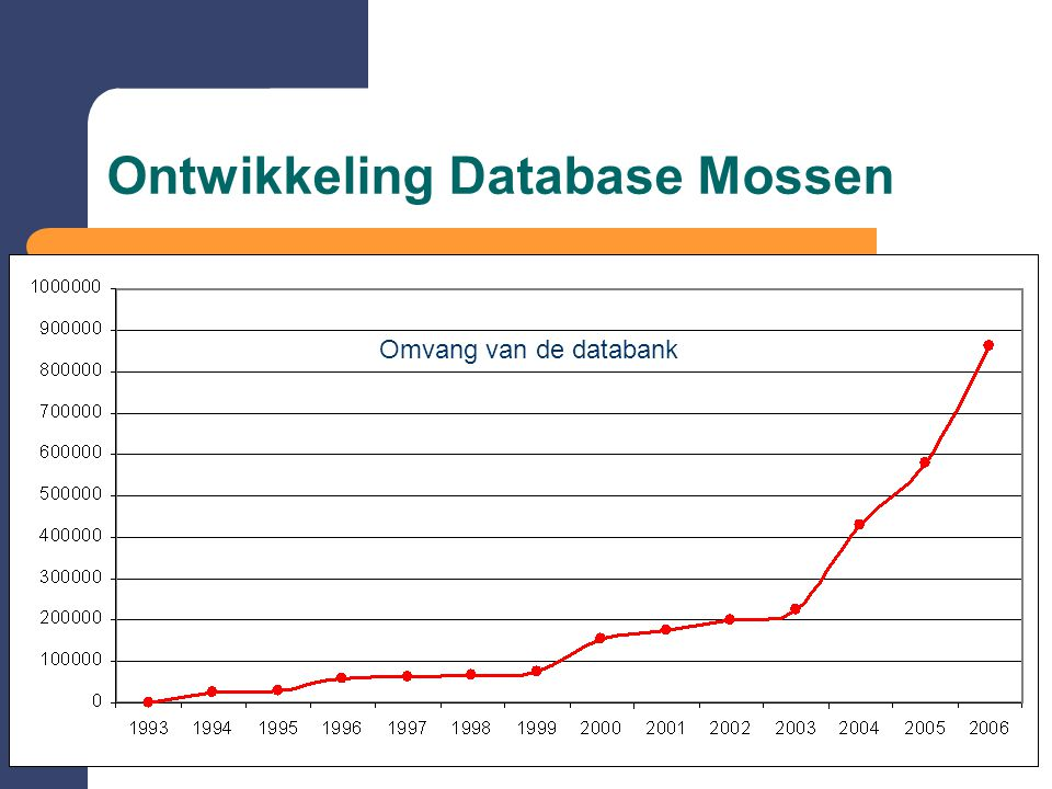 Ontwikkeling Database Mossen
