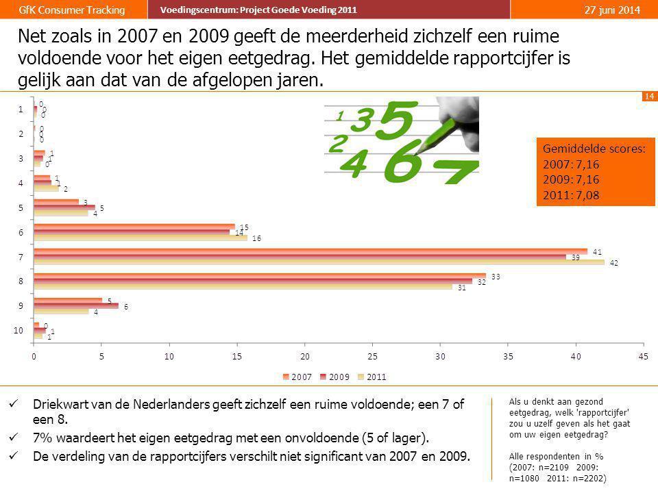 Net zoals in 2007 en 2009 geeft de meerderheid zichzelf een ruime voldoende voor het eigen eetgedrag. Het gemiddelde rapportcijfer is gelijk aan dat van de afgelopen jaren.