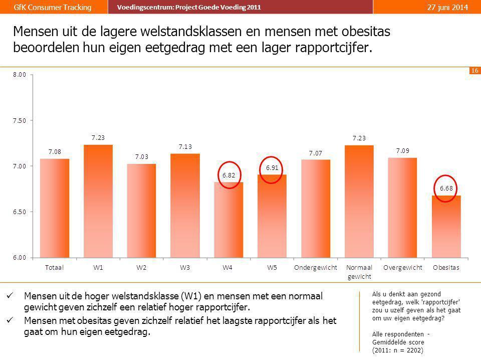 Mensen uit de lagere welstandsklassen en mensen met obesitas beoordelen hun eigen eetgedrag met een lager rapportcijfer.