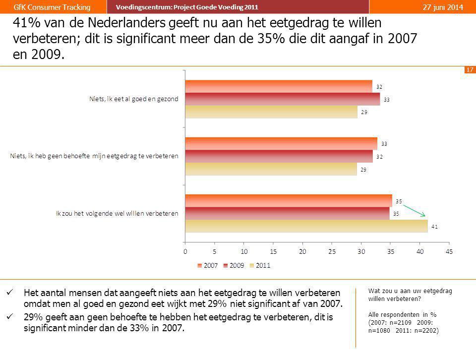 41% van de Nederlanders geeft nu aan het eetgedrag te willen verbeteren; dit is significant meer dan de 35% die dit aangaf in 2007 en 2009.