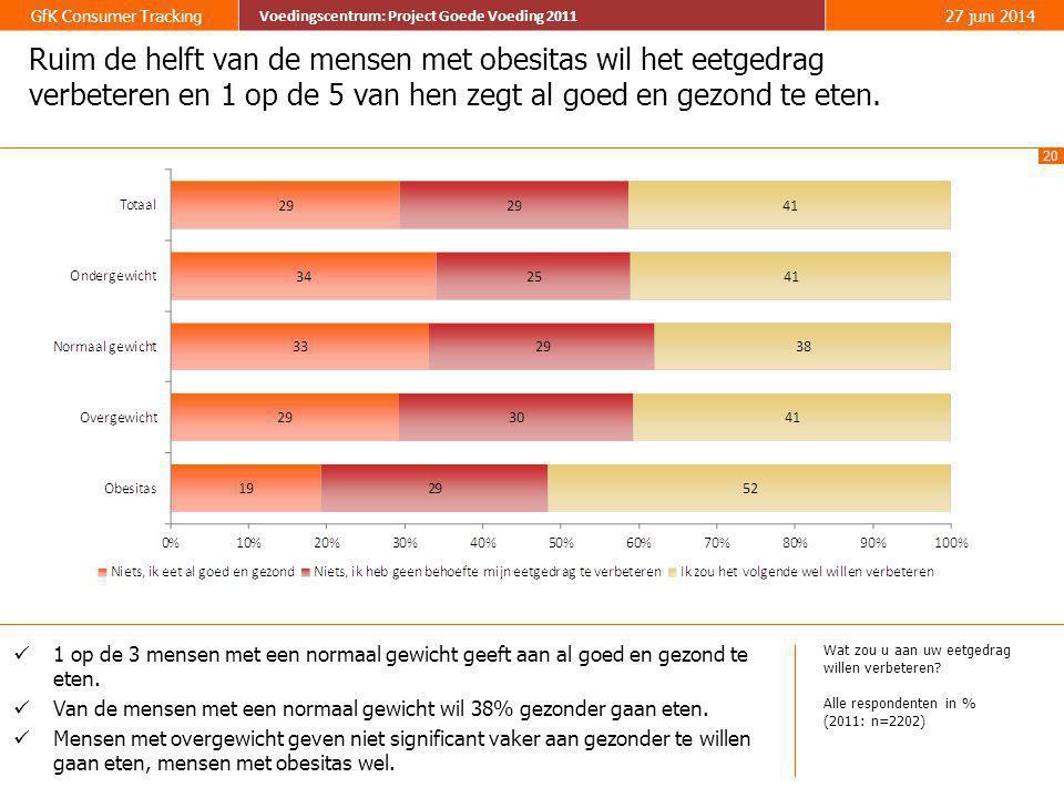Ruim de helft van de mensen met obesitas wil het eetgedrag verbeteren en 1 op de 5 van hen zegt al goed en gezond te eten.