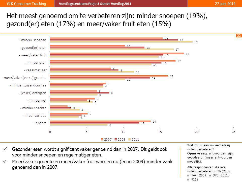 Het meest genoemd om te verbeteren zijn: minder snoepen (19%), gezond(er) eten (17%) en meer/vaker fruit eten (15%)