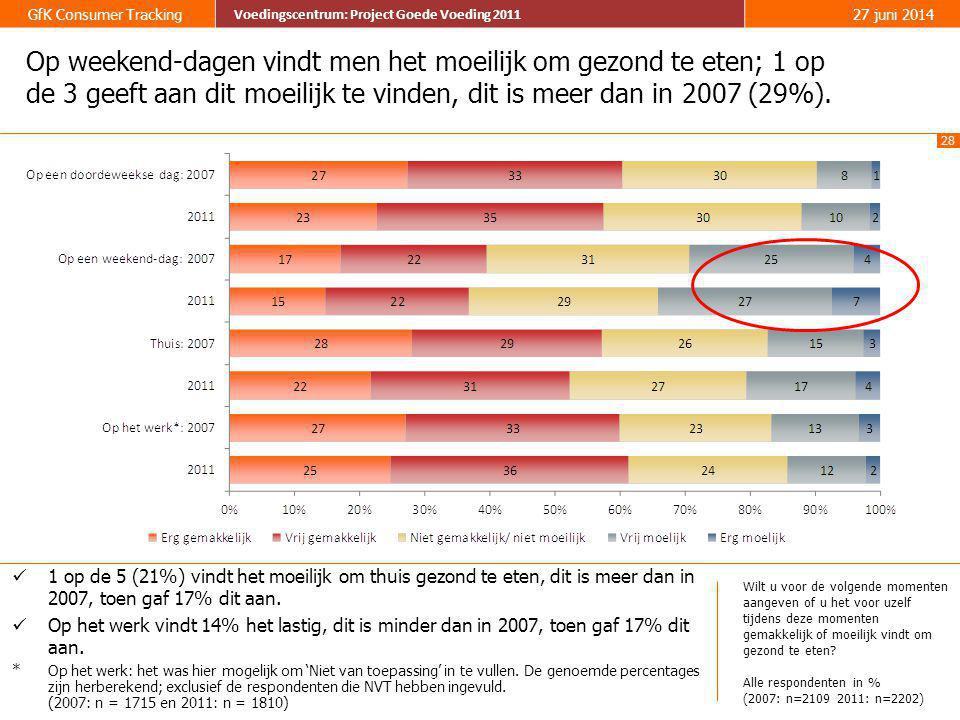 Op weekend-dagen vindt men het moeilijk om gezond te eten; 1 op de 3 geeft aan dit moeilijk te vinden, dit is meer dan in 2007 (29%).