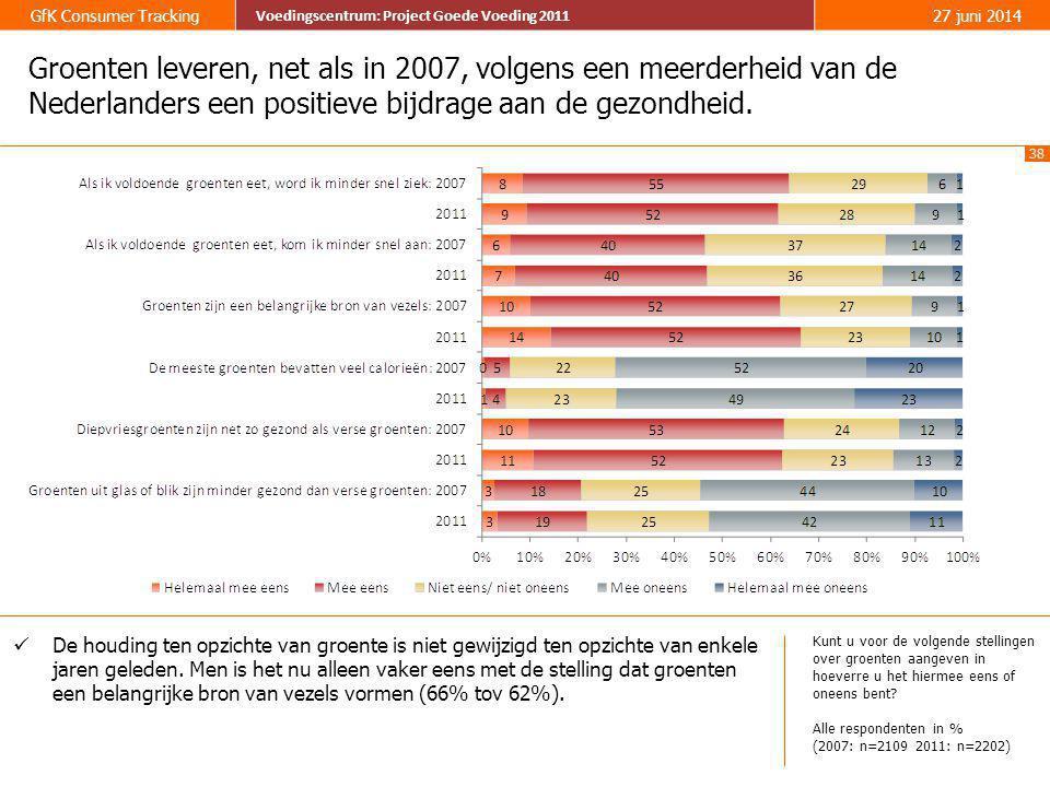 Groenten leveren, net als in 2007, volgens een meerderheid van de Nederlanders een positieve bijdrage aan de gezondheid.