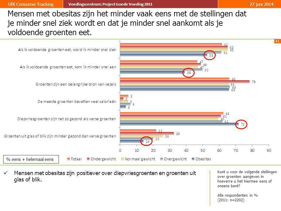 Mensen met obesitas zijn het minder vaak eens met de stellingen dat je minder snel ziek wordt en dat je minder snel aankomt als je voldoende groenten eet.