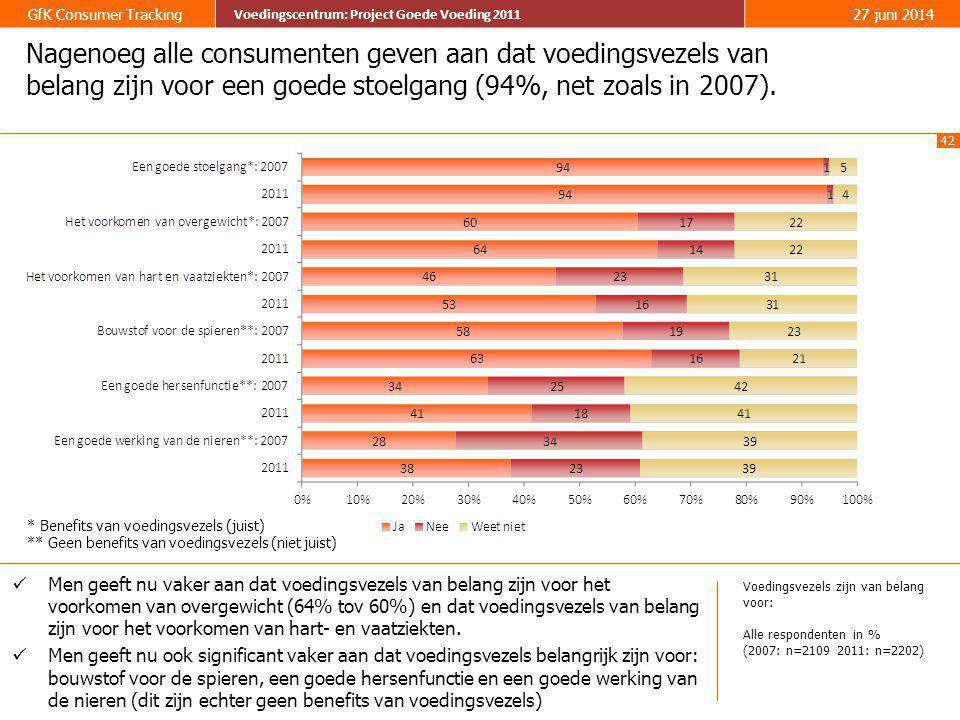Nagenoeg alle consumenten geven aan dat voedingsvezels van belang zijn voor een goede stoelgang (94%, net zoals in 2007).