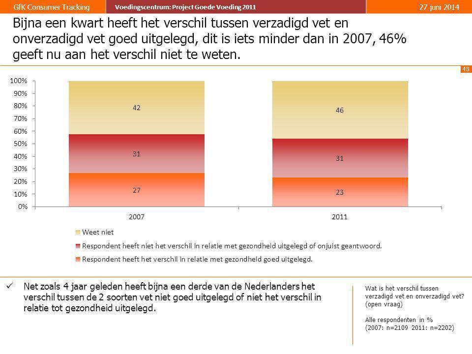 Bijna een kwart heeft het verschil tussen verzadigd vet en onverzadigd vet goed uitgelegd, dit is iets minder dan in 2007, 46% geeft nu aan het verschil niet te weten.