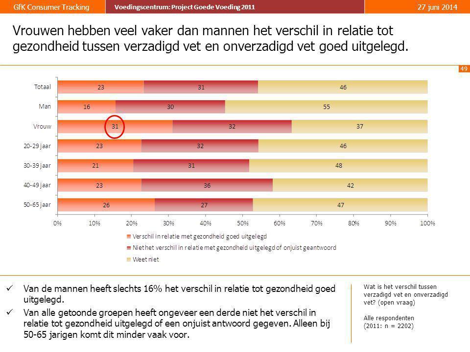 Vrouwen hebben veel vaker dan mannen het verschil in relatie tot gezondheid tussen verzadigd vet en onverzadigd vet goed uitgelegd.