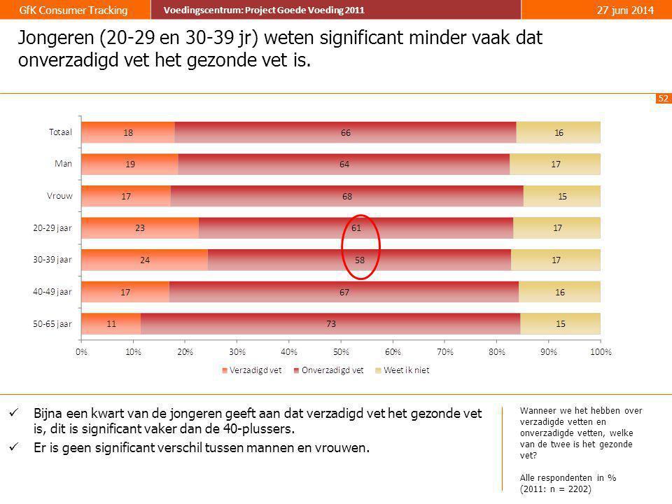 Jongeren (20-29 en 30-39 jr) weten significant minder vaak dat onverzadigd vet het gezonde vet is.