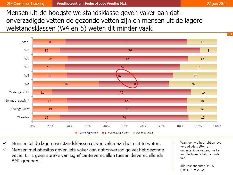 Mensen uit de hoogste welstandsklasse geven vaker aan dat onverzadigde vetten de gezonde vetten zijn en mensen uit de lagere welstandsklassen (W4 en 5) weten dit minder vaak.