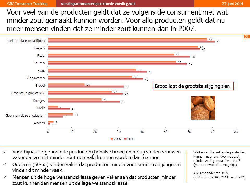 Voor veel van de producten geldt dat ze volgens de consument met wat minder zout gemaakt kunnen worden. Voor alle producten geldt dat nu meer mensen vinden dat ze minder zout kunnen dan in 2007.