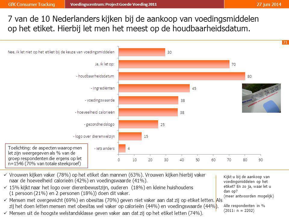 7 van de 10 Nederlanders kijken bij de aankoop van voedingsmiddelen op het etiket. Hierbij let men het meest op de houdbaarheidsdatum.