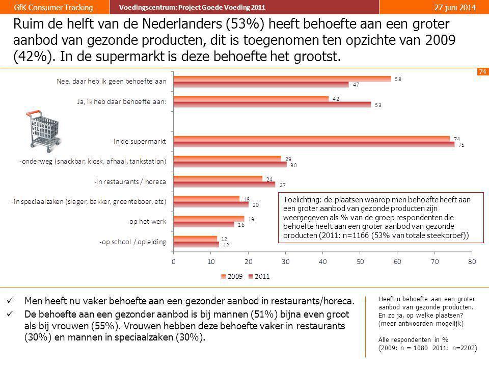 Ruim de helft van de Nederlanders (53%) heeft behoefte aan een groter aanbod van gezonde producten, dit is toegenomen ten opzichte van 2009 (42%). In de supermarkt is deze behoefte het grootst.