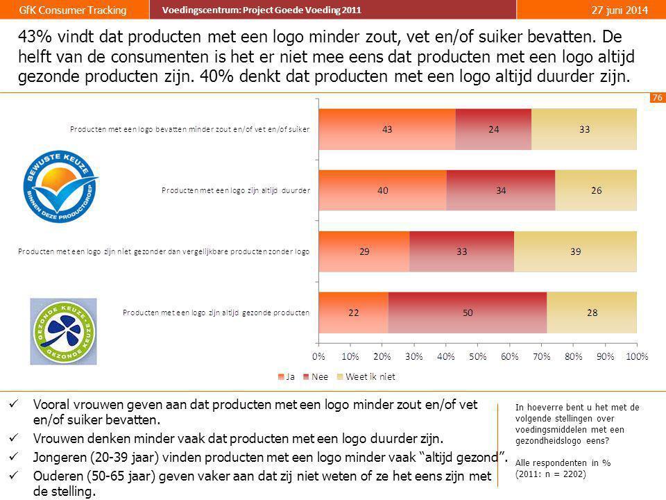 43% vindt dat producten met een logo minder zout, vet en/of suiker bevatten. De helft van de consumenten is het er niet mee eens dat producten met een logo altijd gezonde producten zijn. 40% denkt dat producten met een logo altijd duurder zijn.