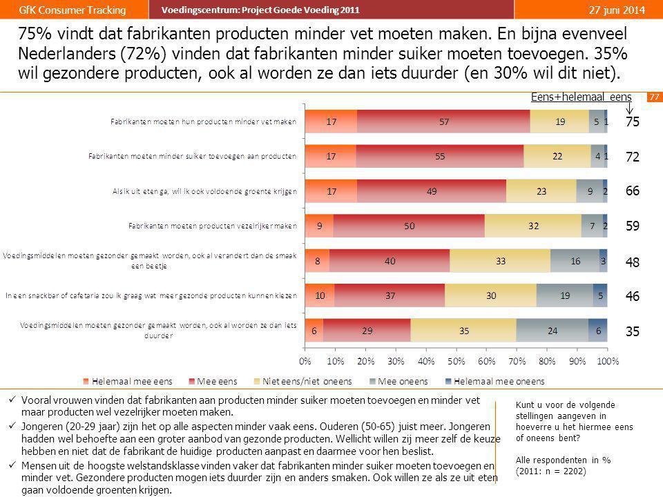 75% vindt dat fabrikanten producten minder vet moeten maken