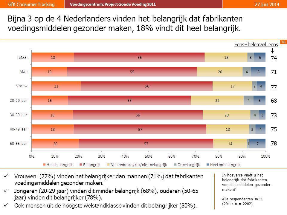 Bijna 3 op de 4 Nederlanders vinden het belangrijk dat fabrikanten voedingsmiddelen gezonder maken, 18% vindt dit heel belangrijk.