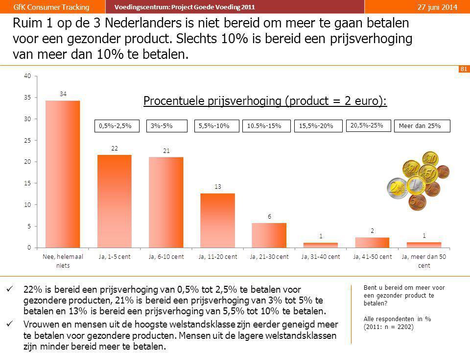 Ruim 1 op de 3 Nederlanders is niet bereid om meer te gaan betalen voor een gezonder product. Slechts 10% is bereid een prijsverhoging van meer dan 10% te betalen.