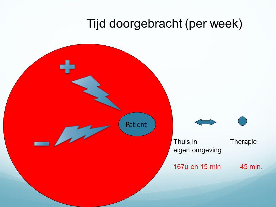 Tijd doorgebracht (per week)