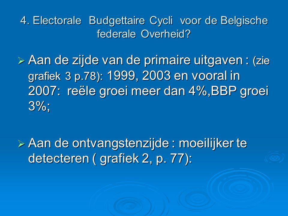 4. Electorale Budgettaire Cycli voor de Belgische federale Overheid