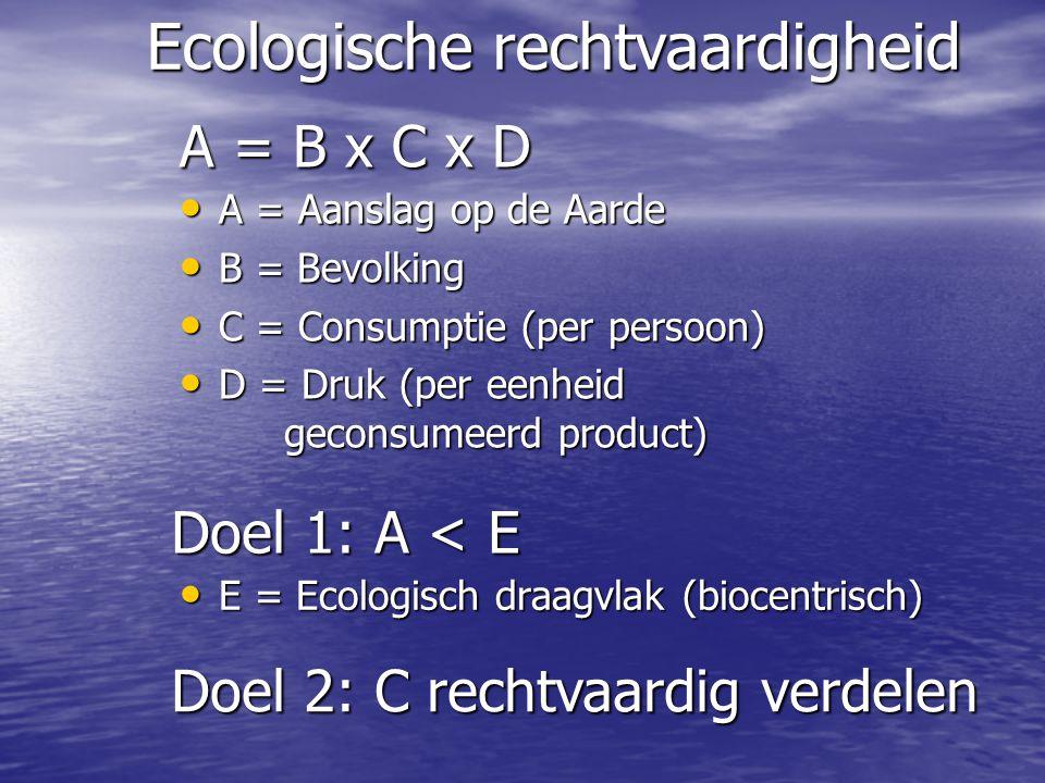 Ecologische rechtvaardigheid