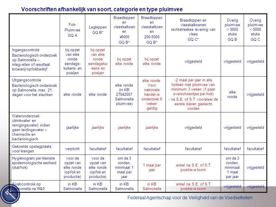 Voorschriften afhankelijk van soort, categorie en type pluimvee